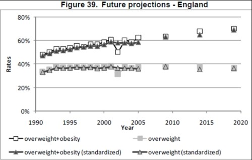 oecd obesity projections england Future Trends in Global Obesity