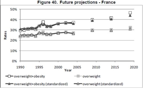 oecd obesity projections france Future Trends in Global Obesity