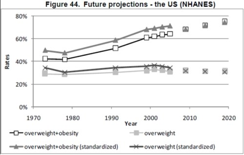 oecd obesity projections usa Future Trends in Global Obesity