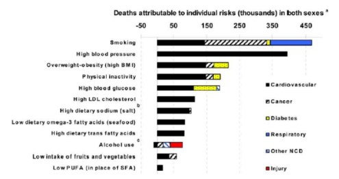 bad habits causing death both sexes The Top 12 PREVENTABLE Causes of Death