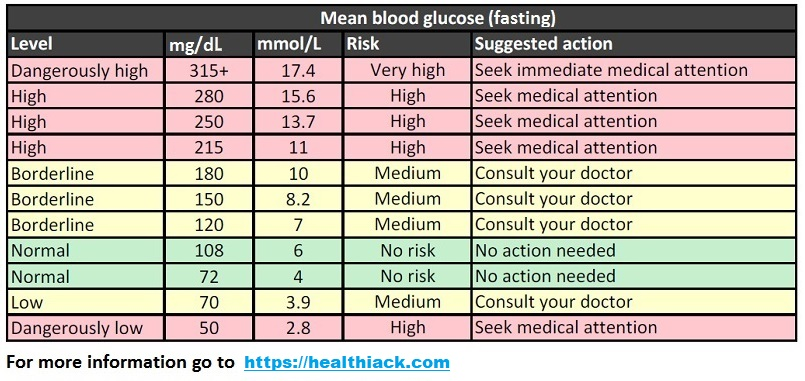 blood suger chart - Towerssconstruction