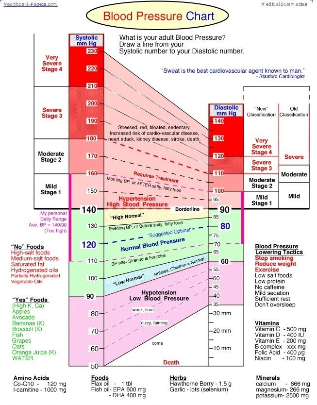 blood-pressure-chart-49jpg - Heart Rate Chart Template