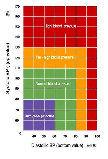 blood pressure chart printable 10