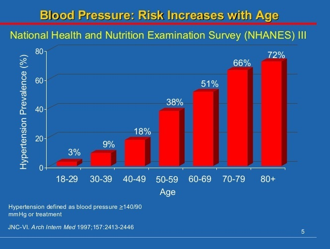 blood pressure chart for ages 50 70 37 - blood pressure chart by age and weight