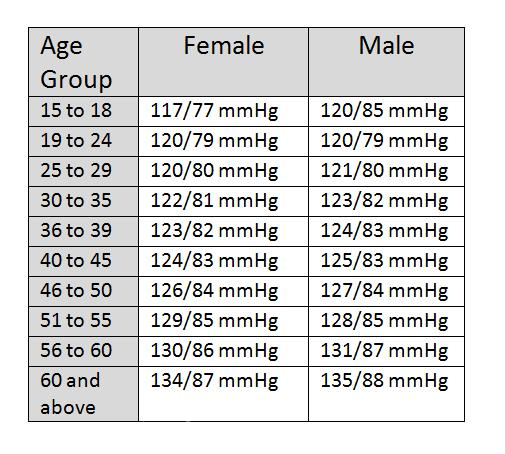 normal blood pressure chart by age 33 Healthiack
