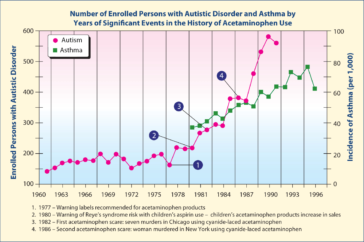 Prevalence For Autism Study Evidence That Acetaminophen Especially In