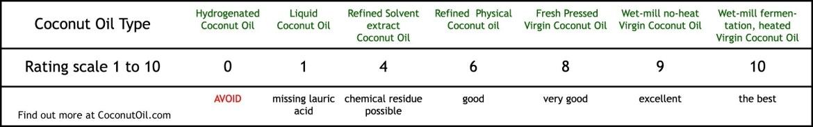 types-coconut-oil-rating