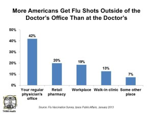 More Americans Get Flu Shots Outside of the Docs Office Ipsos Jan 13