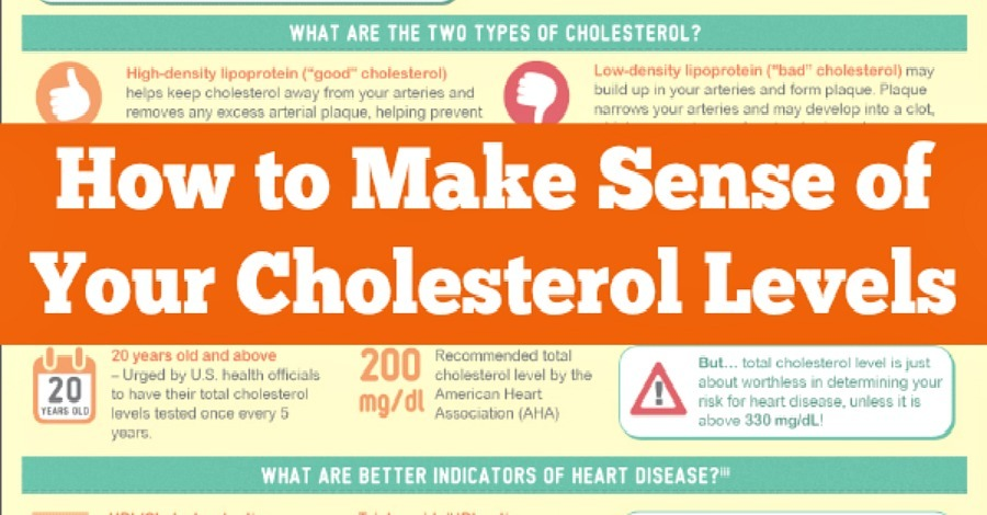 How to Make Sense of Your Cholesterol Levels - HealthPositiveInfo