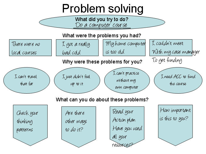 Practical action plans and a worksheet for problem solving when the - action plan work sheet