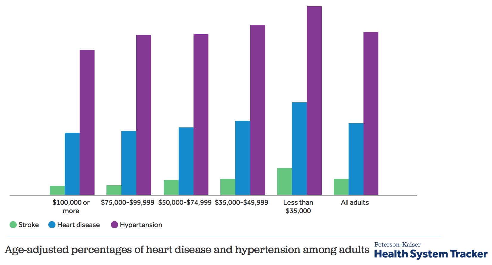 Prevalence Heart Disease What Do We Know About Cardiovascular Disease Spending And