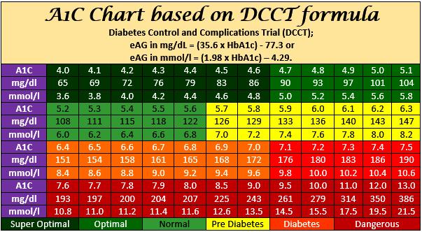 A1c Chart Calculator Dcct A1c To Blood Glucose Converter