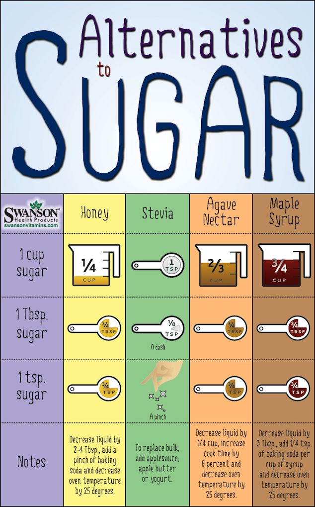 Fitness Motivation  How to Substitute Sugar with Healthy Sugar