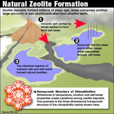 zeolite formation