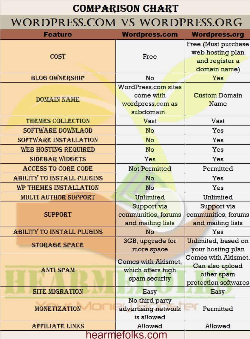 hosted vs self-hosted wp hosting