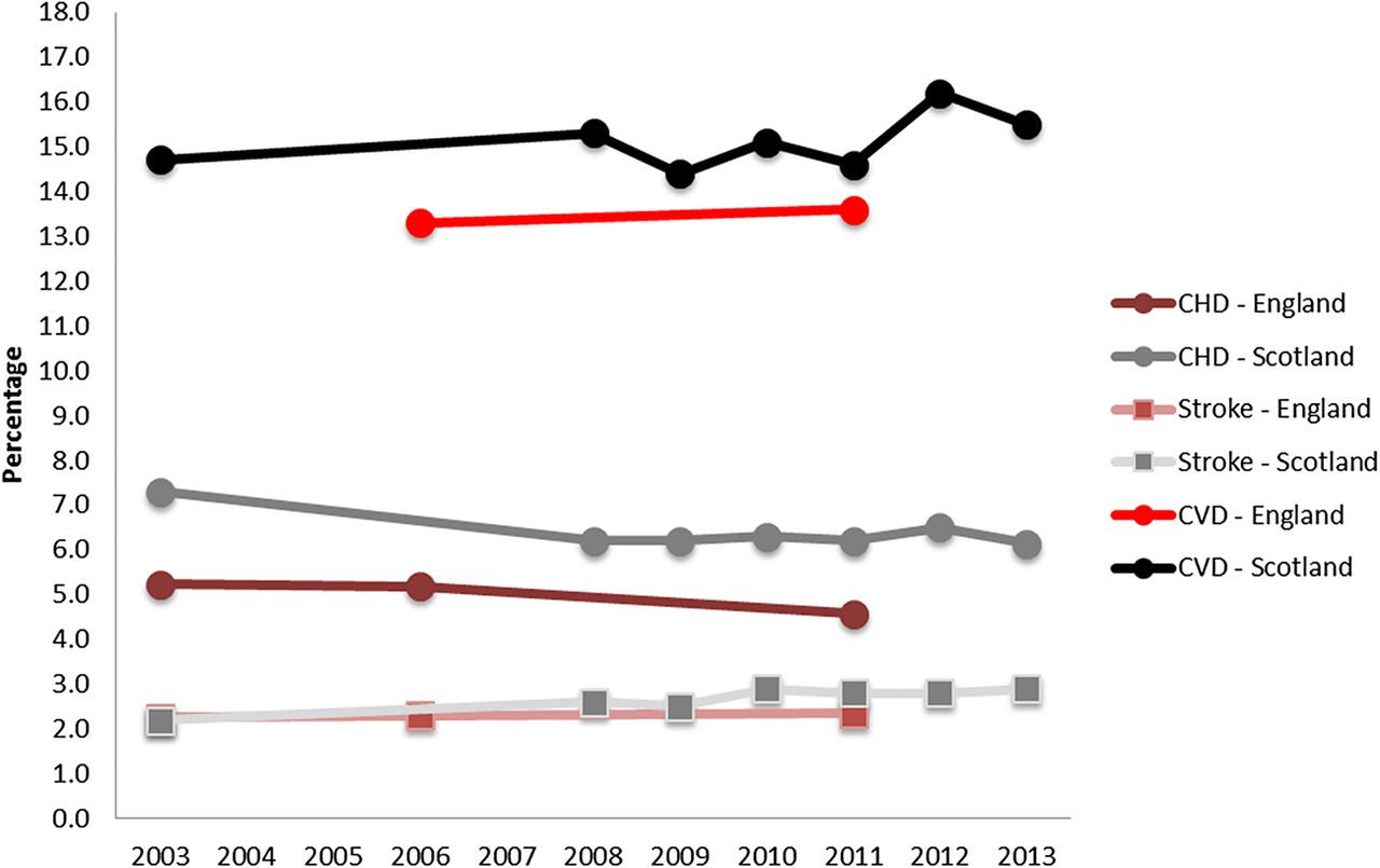 Prevalence Heart Disease Trends In The Epidemiology Of Cardiovascular Disease In