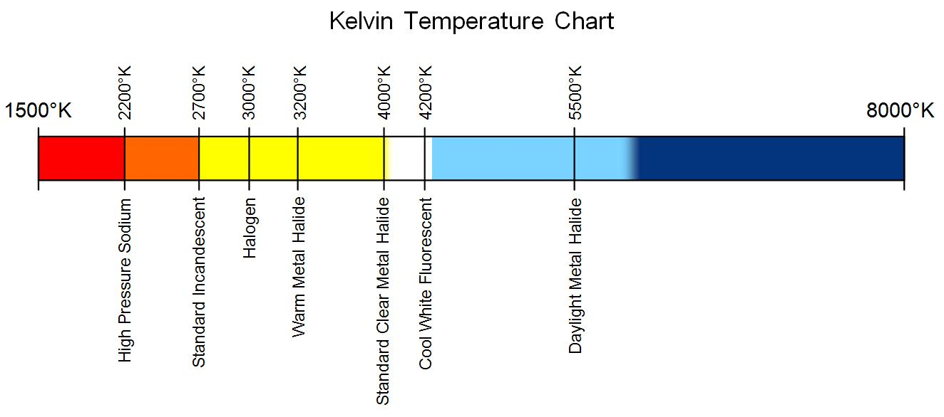 Kelvin Licht Understanding Color Temperature To Select The Right Paint