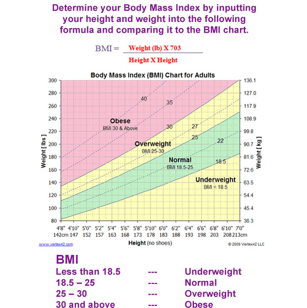Calculate Your BMI Heartscan Services, Inc