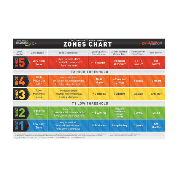 Threshold Heart Rate Cards (10 per Pack) Heart Zones, Inc - rate chart
