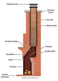 Smoke Chamber Repair | Coat or Cerfractory Foam ...