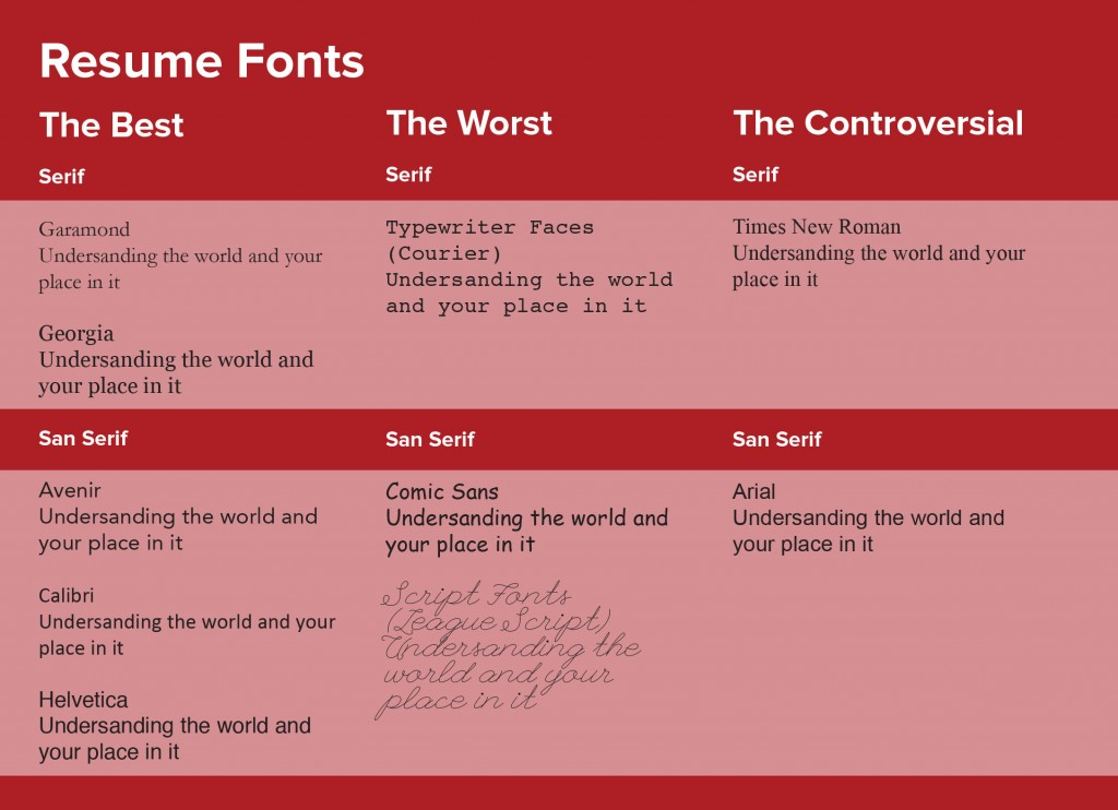 Making your resume font-astic! \u2013 CHE Career Exploration Center
