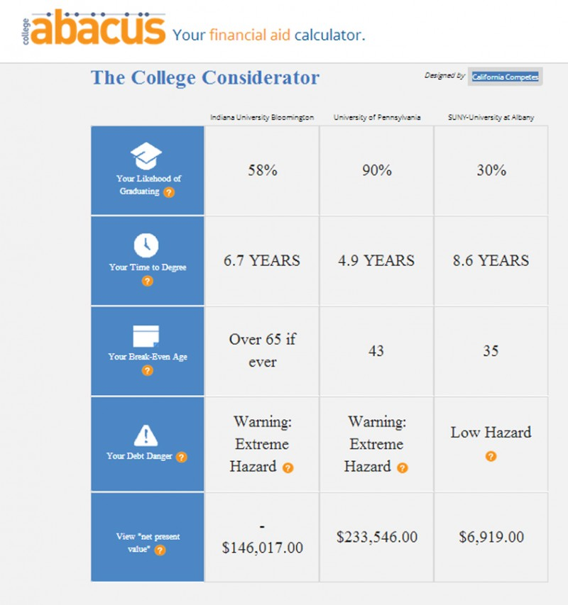 How much should you pay for a degree? - The Hechinger Report