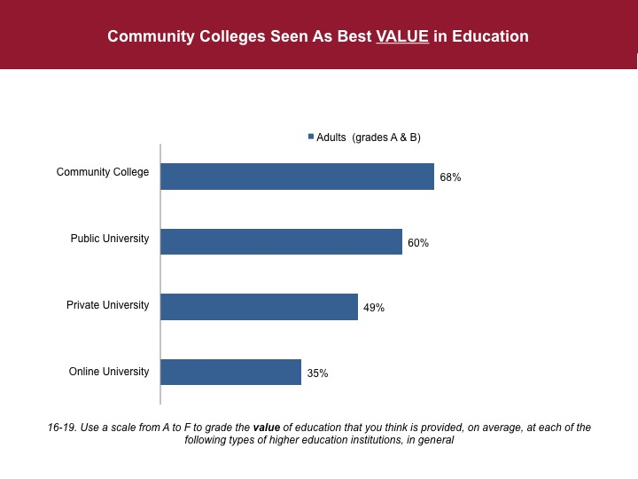 Poll Americans give high marks to community colleges for quality