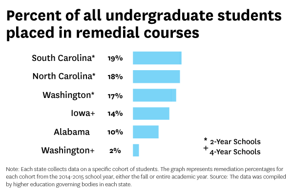 Most colleges enroll many students who aren\u0027t prepared for higher