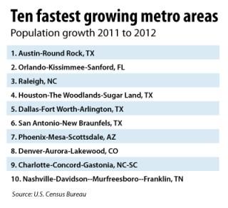 Ten fastest growing metro areas