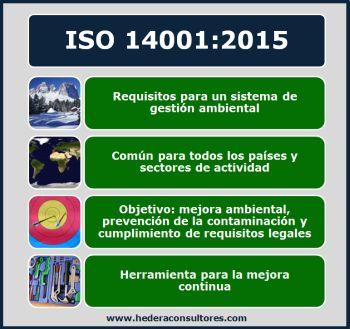 Conceptos básicos ISO 14001
