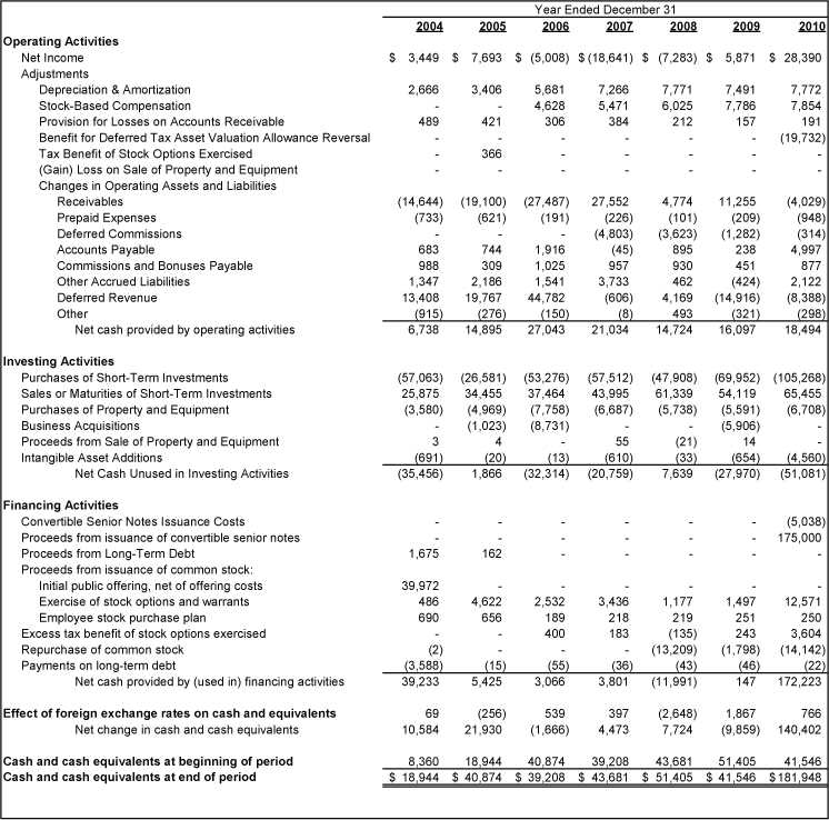 Exercise stock options cash flow statement - How to calculate