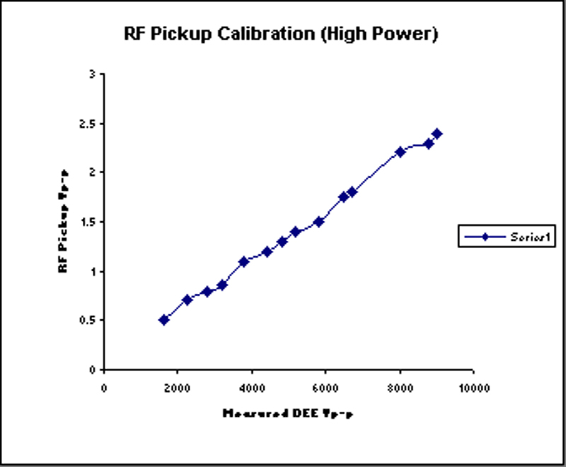 Fig.7 RF Pickup Calibration for quick dee voltage Reference.