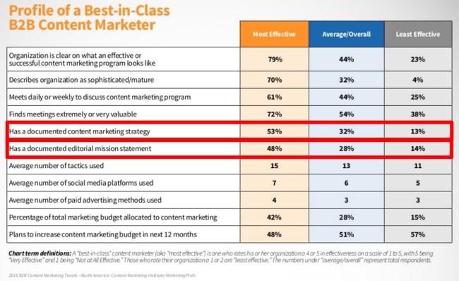 2016 Social Media Marketing Plan For Success - Heidi Cohen