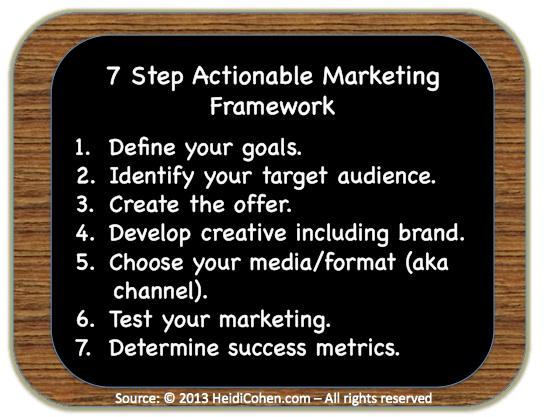 7 Step Marketing Framework - Heidi Cohen