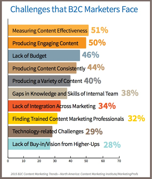 Does Your 2015 B2C Content Marketing Plan Include These 3 Elements