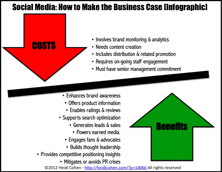 INFOGRAPHIC Social Media How to Make the Business Case - Heidi Cohen - cost of sales analysis