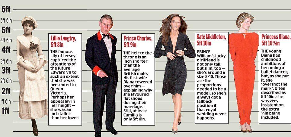 Princess Diana's height 3