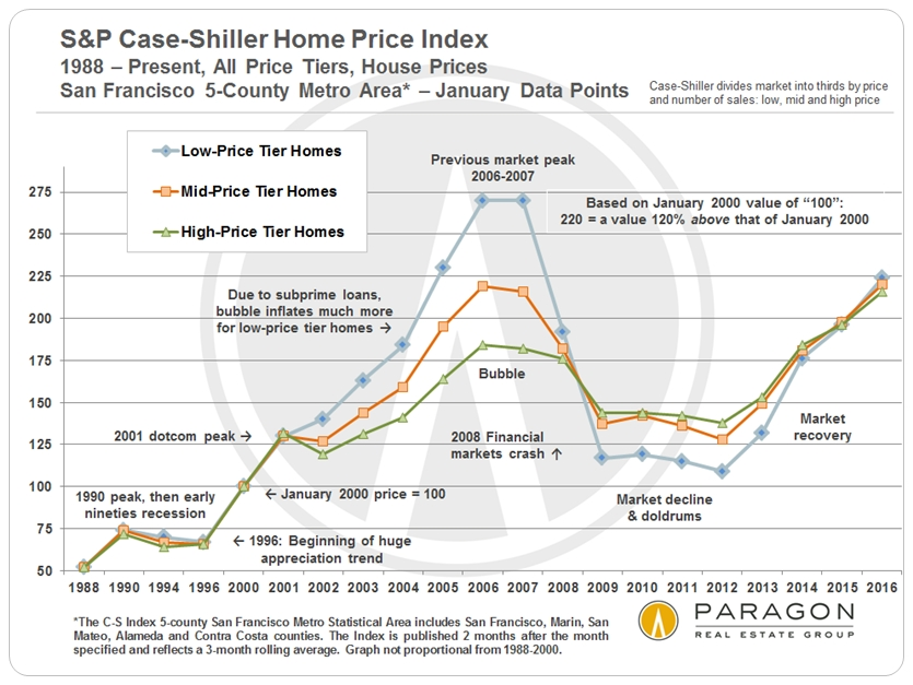 Recessions, Recoveries  Bubbles Helena 7x7 Real Estate Properties