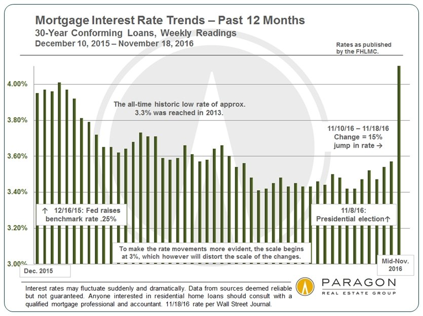 Rising Interest Rates  Bay Area Housing Affordability Helena 7x7