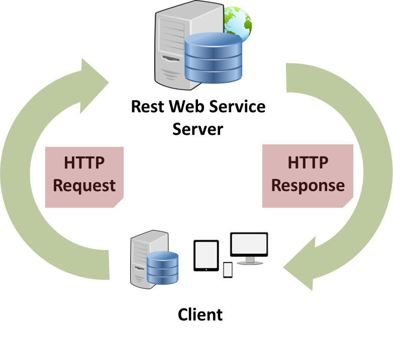 Web Service at a Glance - Helical IT Solutions Pvt Ltd