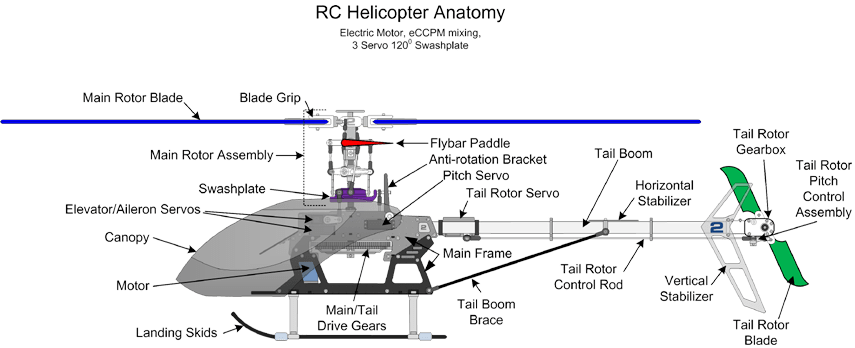 cc3d wiring diagrams for helicopters