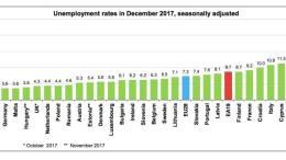 Στο 11,3% η εποχικά διορθωμένη ανεργία στην Κύπρο τον Δεκέμβρη, στο 8,7% στην ευρωζώνη. Φωτογραφία ΚΥΠΕ.