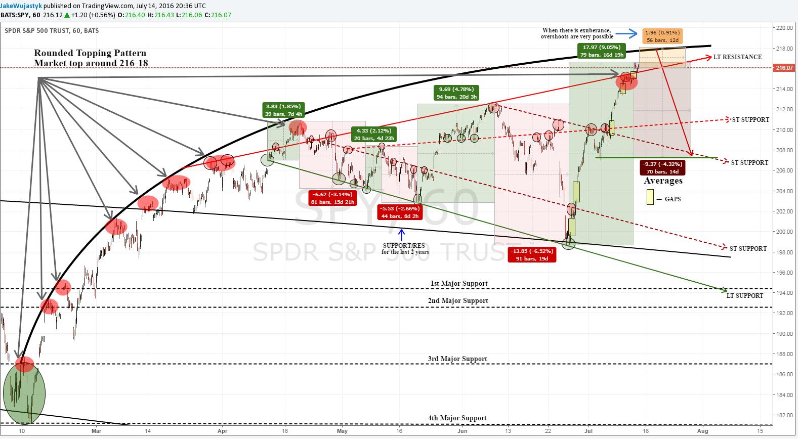 Predicting the stock market