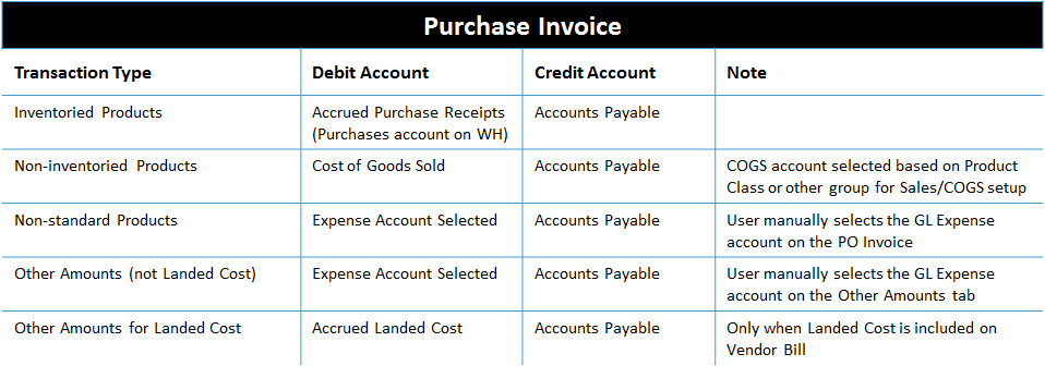 Inventory Accounting Entries Acctivate Help