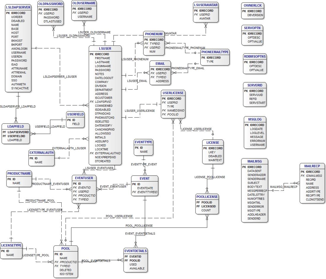 hp alm er diagram