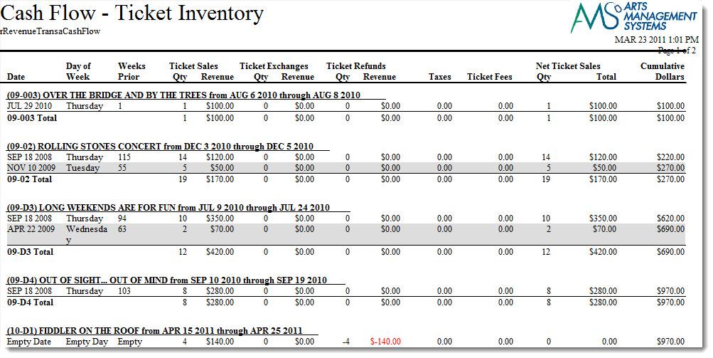 Cash Flow - Transaction Analysis Arts Management Systems