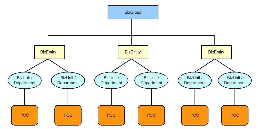 Wavelet Organization Structure Hierarchy - HELPWAVELETBIZ