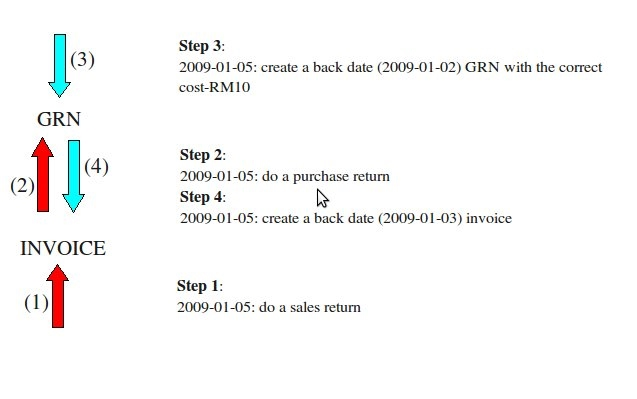 Blog Pictures credit note sample format