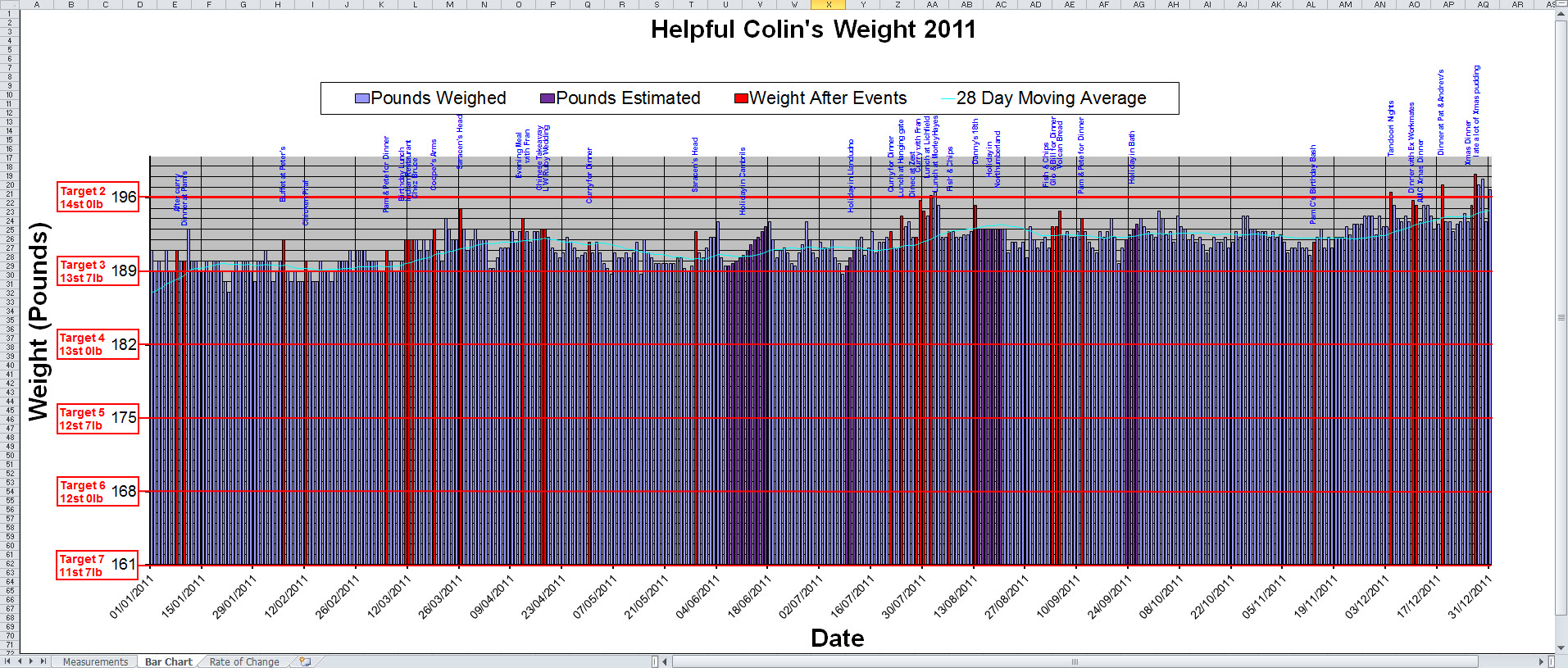 Excel templates for body weight records helpful colin excel graph of helpful colins weight 2011 select it to enlarge it geenschuldenfo Image collections