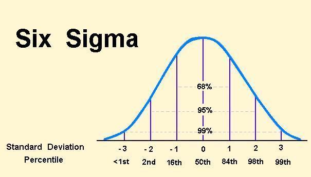 Sixsigma1 Communicating For Productivity